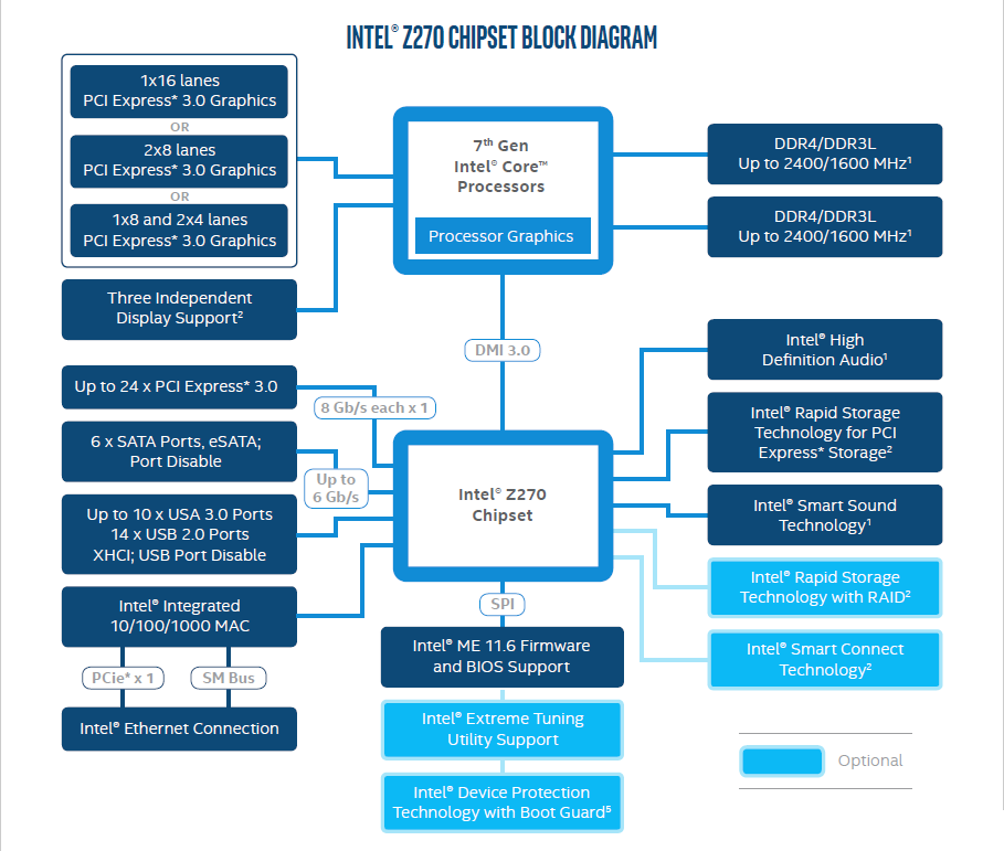z270 chipset block diagram rwd