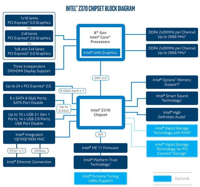 z370 chipset block diagram rwd