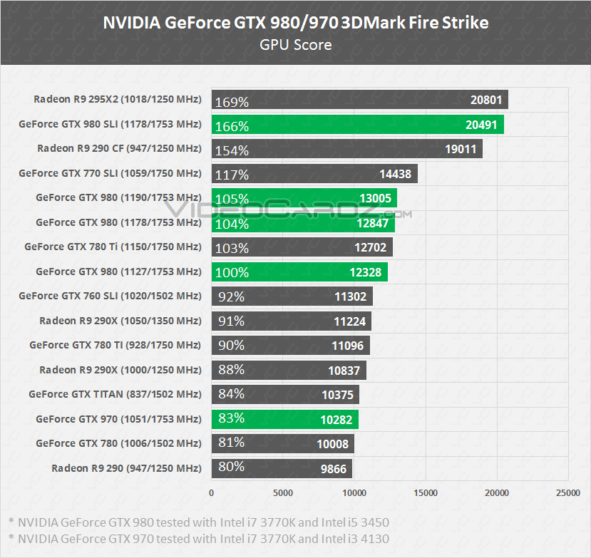 NVIDIA GeForce GTX 980 (SLI) e GTX 970 in benchmark